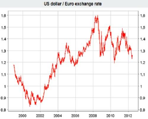 cambio euro dollaro - cambio Dollaro Euro storia. 10 anni grafico.
